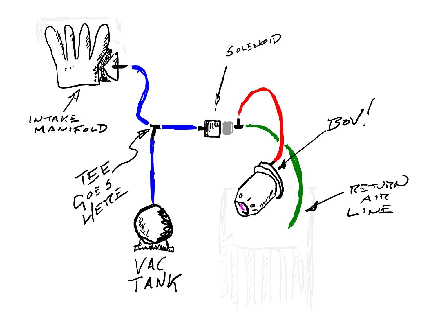 Vacuum Pump Explanation Needed | Veloster Turbo Forum