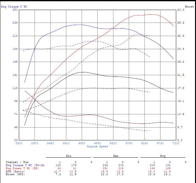 What kind of tune are you on? | Veloster Turbo Forum