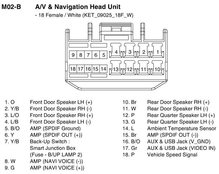 32176d1403285440 aftermarket subwoofers problem 2014 veloster turbo nav_connector 2 aftermarket subwoofers problem on 2014 veloster turbo page 5 veloster speaker wiring diagram at bayanpartner.co