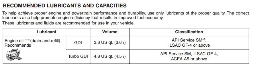 Hyundai veloster oil capacity