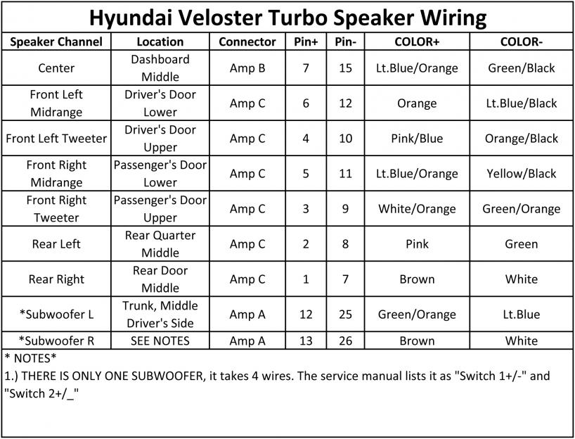 D Instalation New Sub Woofer Amp Veloster Turbo Speaker Wiring on Jbl Amplifier Wiring Diagram